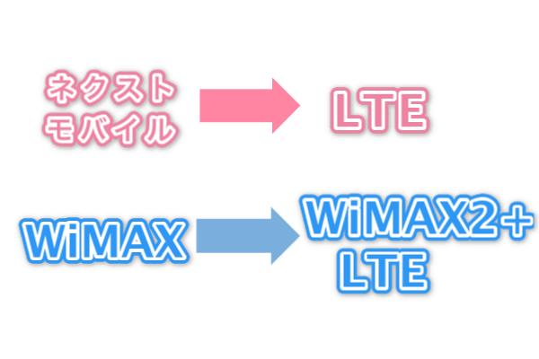ネクストモバイルとWiMAXを比較