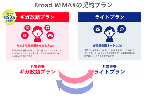 Broad WiMAXの契約プラン