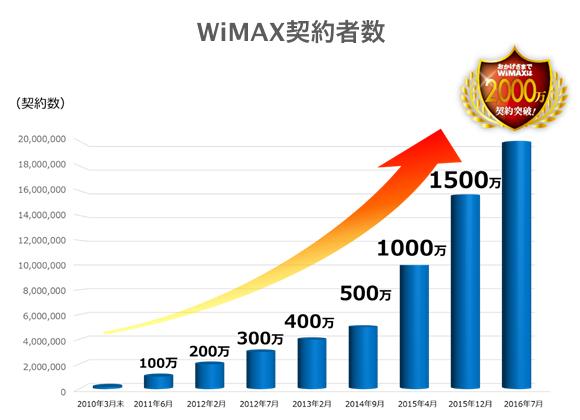WiMAX契約者数