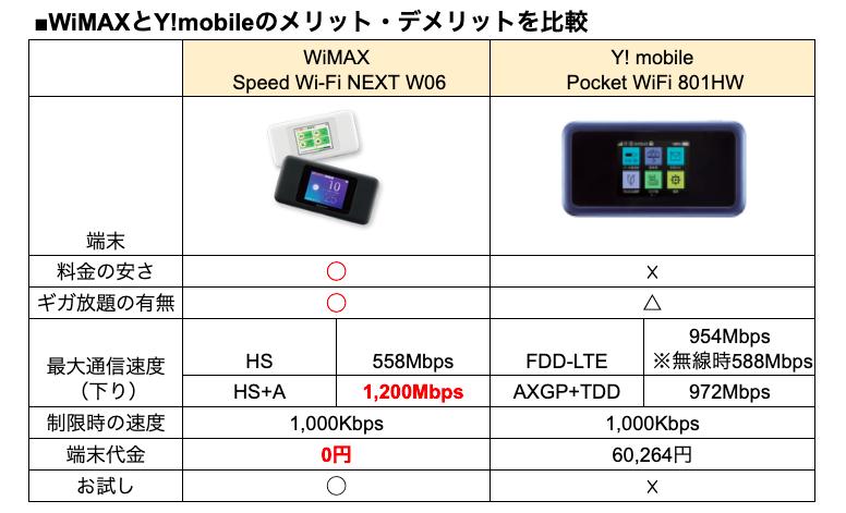 WiMAXとワイモバイル比較表