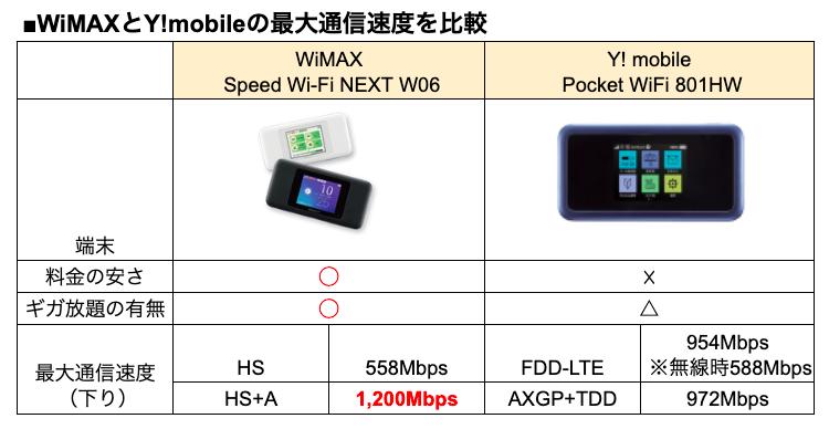 WiMAXとワイモバイルの通信速度を比較