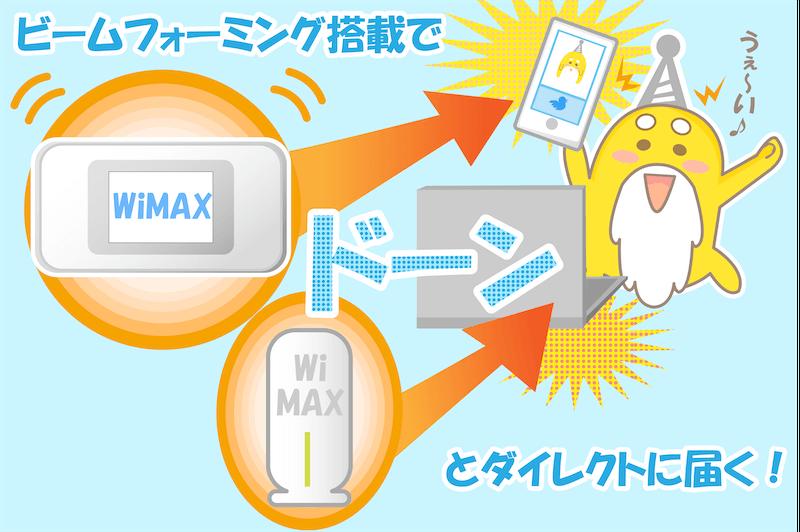 WiMAX W06ビームフォーミング