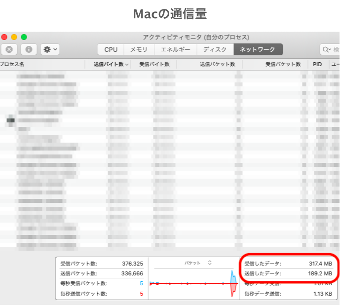 macの通信量