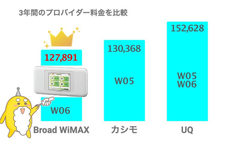 WiMAX W06の料金比較