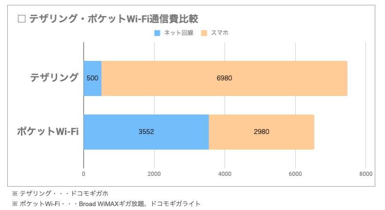 テザリングとポケットWi-Fiの通信費