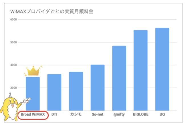 WiMAX実質月額料金11月
