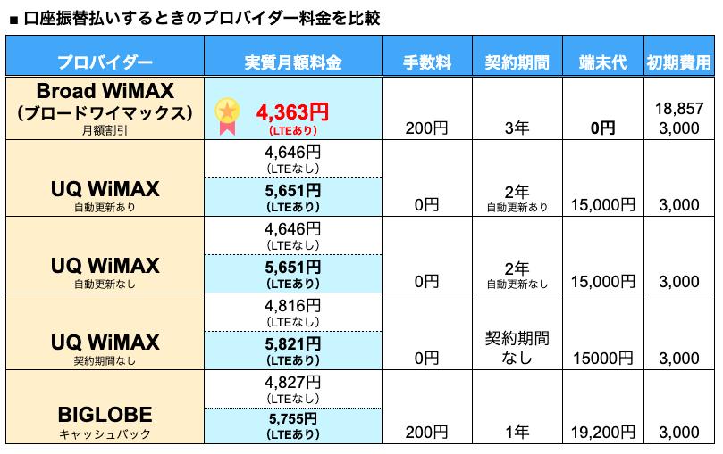 WiMAXの口座振替