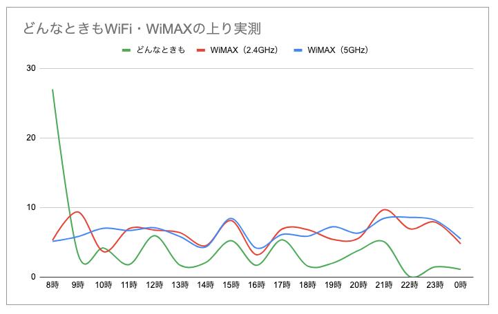 どんなときもWiFiとWiMAXを比較