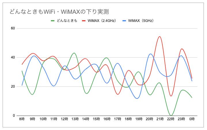 どんなときもWiFiとWiMAX比較