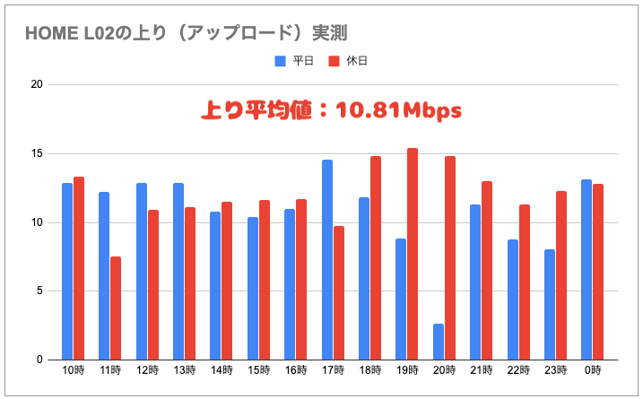 HOME L02実測(上り)