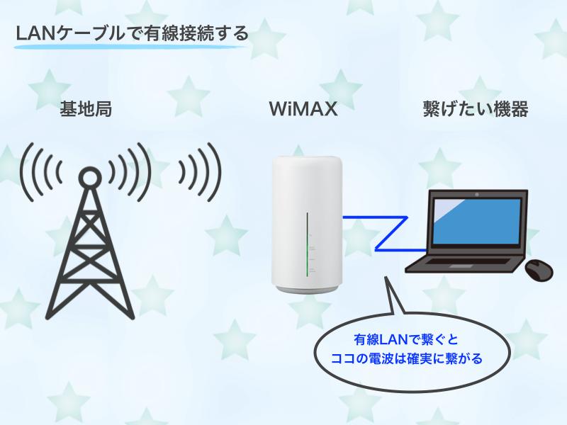 LANケーブルで有線接続