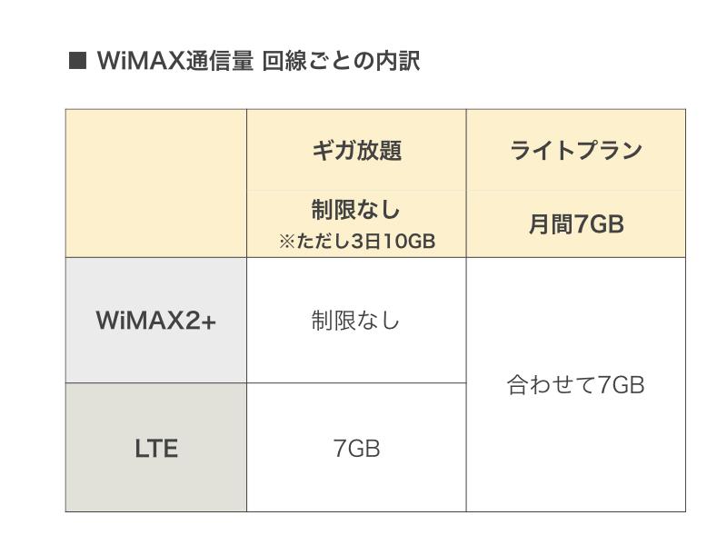 WiMAXの通信量内訳