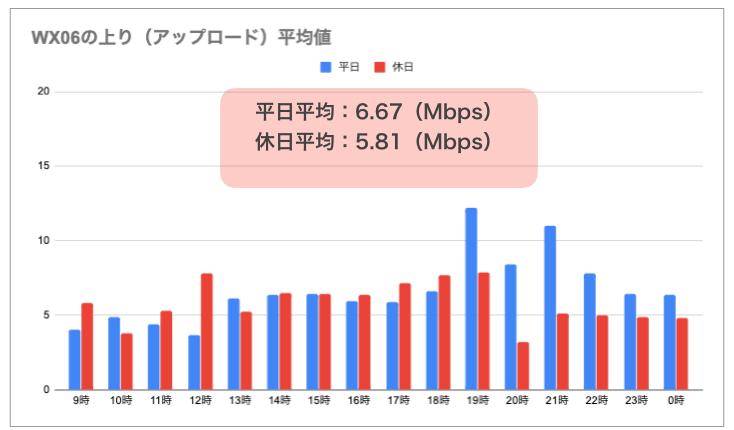 WX06の実測(上り)